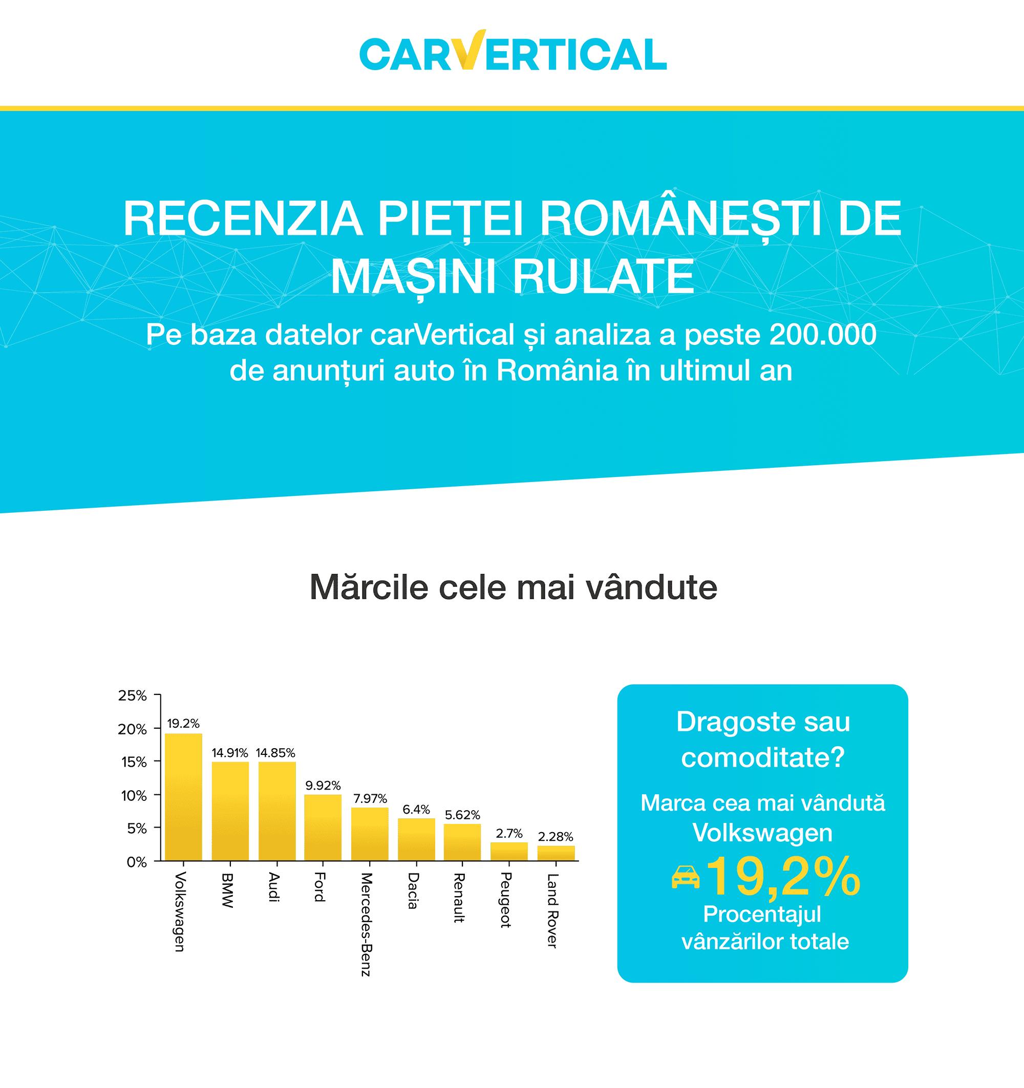 carvertical_verificare-vin_concluzii-romania